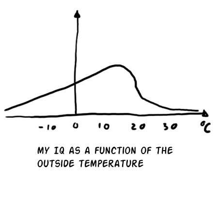 I am not stupid enough to label the y-axis, it is not THAT hot today